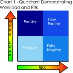 The Science Behind False Positive Tuning